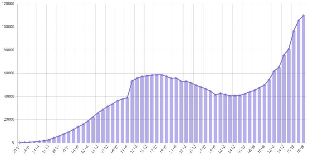 Подробная статистика по коронавирусу